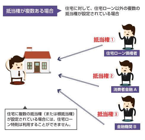 1つの住宅に、住宅ローン以外にも複数の抵当権(または根抵当権)が設定されている場合には、住宅ローン条項が利用できない