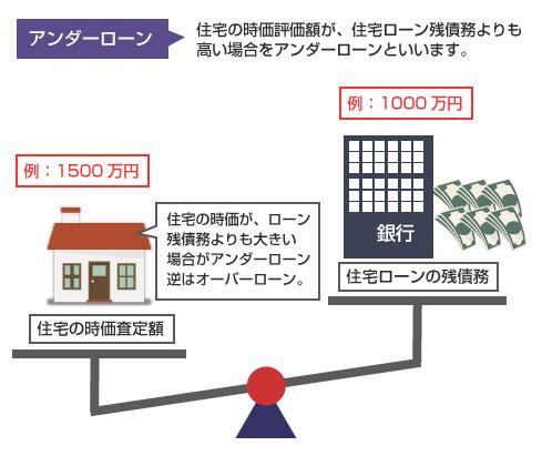 アンダーローンの説明図-住宅の清算価値が住宅ローン残債務よりも高い状態