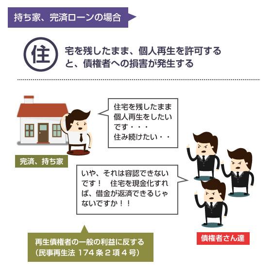 持ち家や、ローン完済後の場合、住宅を残して個人再生をすると、再生債権者の一般の利益を反する説明図
