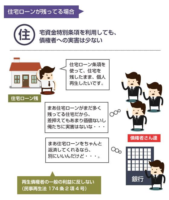 住宅ローンが残っている場合に、住宅を残して個人再生をしても、再生債権者の一般の利益に反しない-説明図