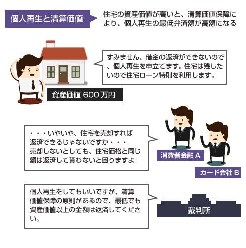 住宅の資産価値(清算価値)と個人再生の返済額の関係の図