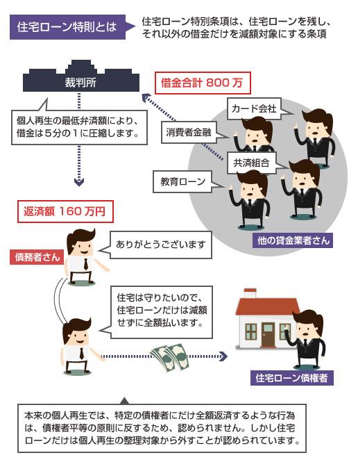住宅ローン特別条項についての説明図-