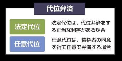 代位弁済-「法定代位」と「任意代位」の違いの説明図