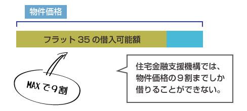 フラット35での借入可能額は物件価格の9割がMAX-図