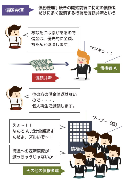 偏頗弁済の説明図-債務整理手続きの前後に特定の債権者だけに優先的に多く弁済する行為