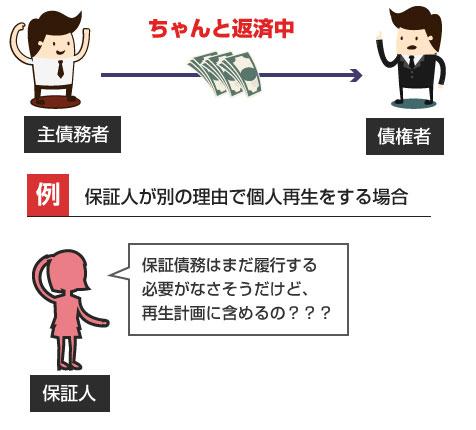 保証人だけが個人再生を申立てた場合、保証債務は再生計画に含める??