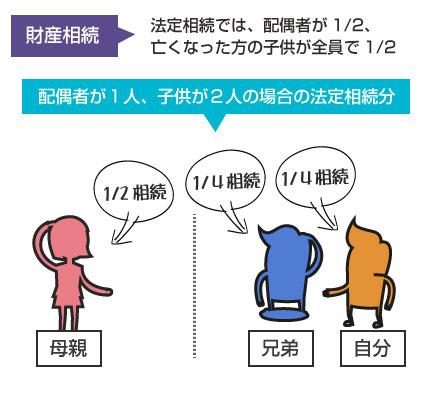 法定相続分の説明図-配偶者と子供2人の場合の相続