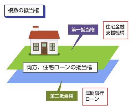 1つの住宅に、2つの金融機関の住宅ローンの抵当権が設定されている図