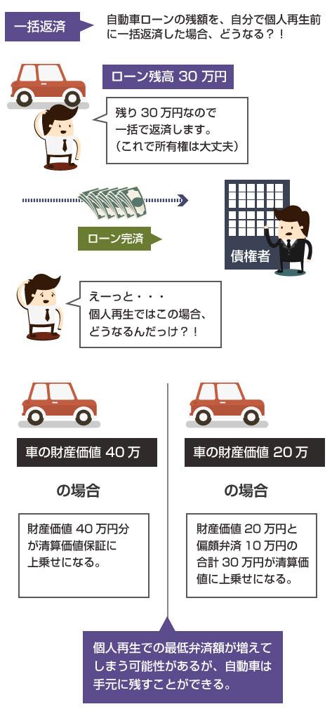 自動車ローン残高を個人再生前に自分で一括返済した場合、自動車を手元に残すことができるが、清算価値保証により最低弁済額が高くなる可能性がある-説明図