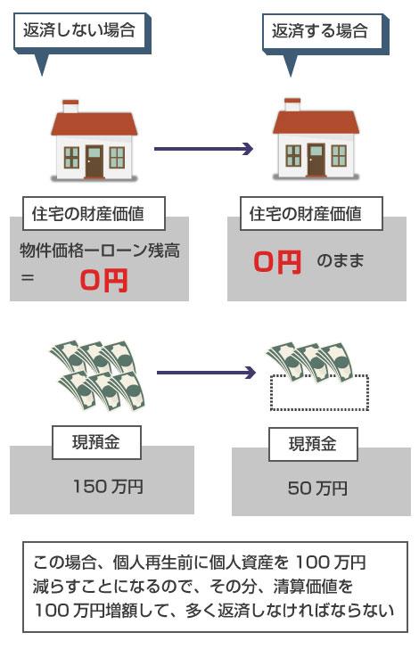 後順位抵当権の設定のある借金の返済により、返済額が増える例