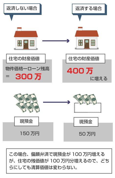 後順位抵当権の設定のある借金を返済しても、トータルでの財産価値が変わらず、結果、清算価値(返済額)も増えないパターン例