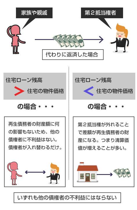後順位抵当権を家族や親戚が返済した場合の説明図-他の債権者への不利益はない
