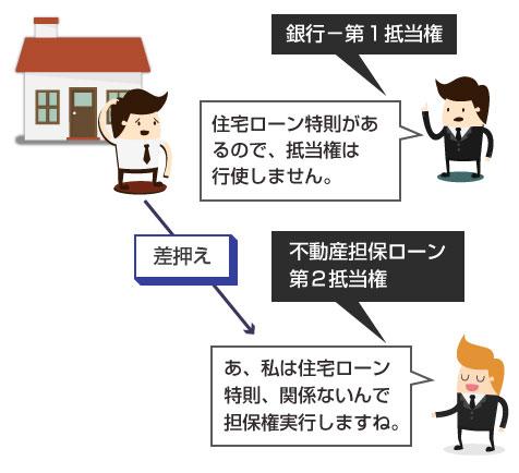 住宅の第2抵当権者(後順位抵当権者)による住宅の差押えイラスト図