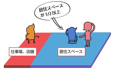 居住スペースの床面積が1/2以上ならOK-説明図