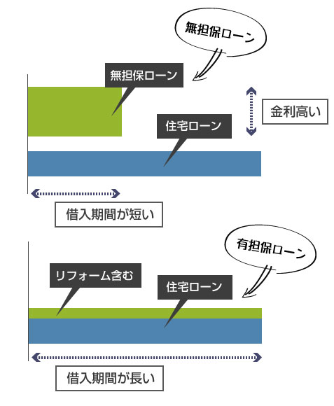 有担保リフォームローン(住宅ローン)のメリット説明図