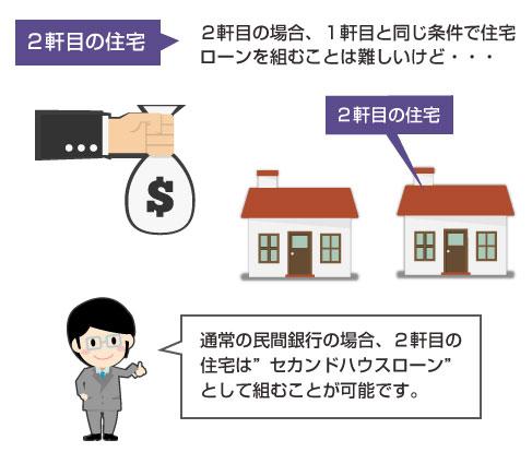 2軒目の住宅ローンを組むことは可能(セカンドハウスローン)だが、普通の民間銀行の場合、1軒目よりは条件が悪くなる-説明図