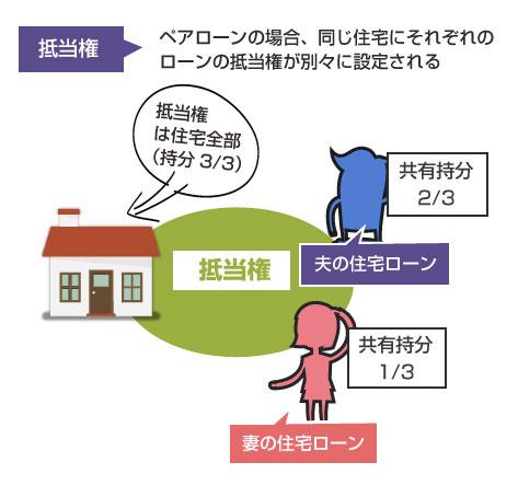 ペアローンの抵当権の説明図、1つの住宅にそれぞれのローンの抵当権が別々に付く