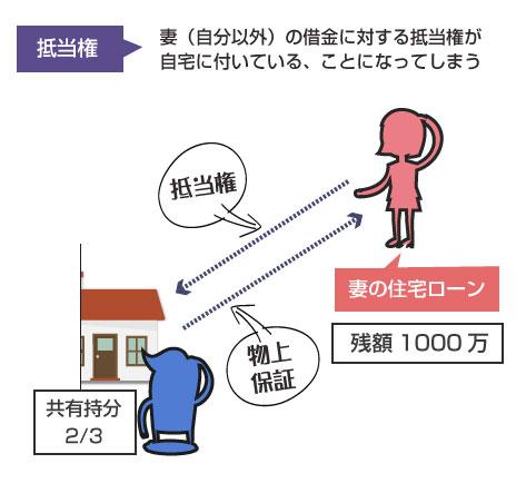 妻(再生債務者以外)の借金の抵当権が、住宅に付いている扱いになってしまう-説明図