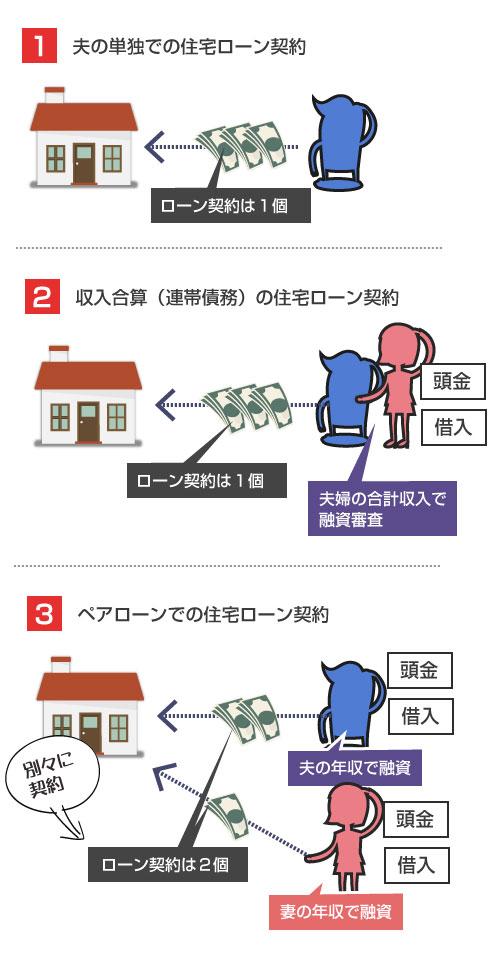 単独ローン、収入合算(連帯債務)、ペアローンの違いの説明図