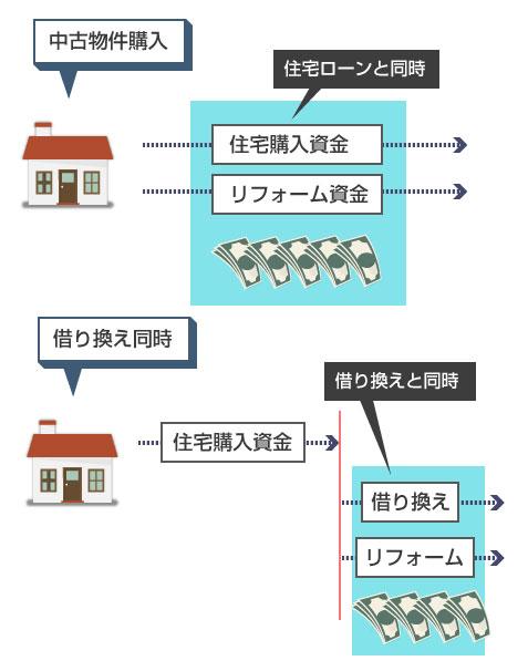 リフォームを住宅ローンで借りる主なパターン-中古物件の購入時、またはローン借り換え時
