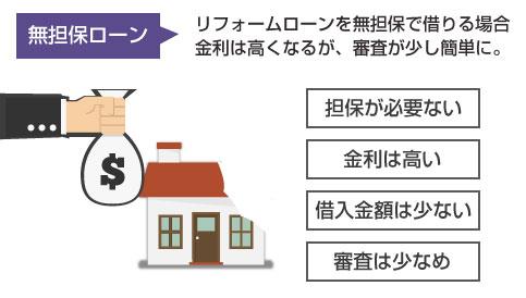リフォームローンを無担保で借りる場合の特徴図