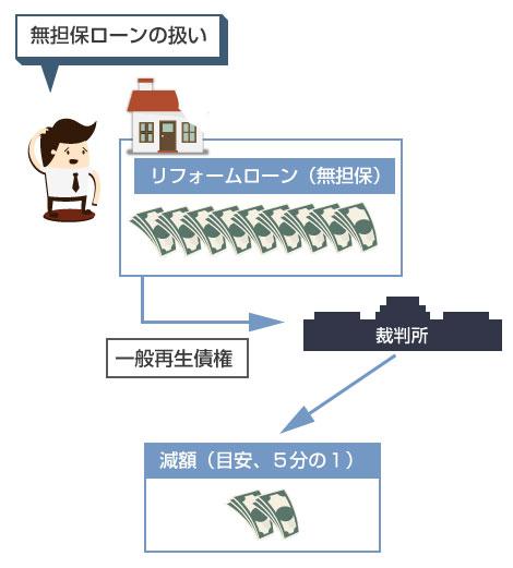 無担保リフォームローンは、一般の再生債権として減額される-説明図