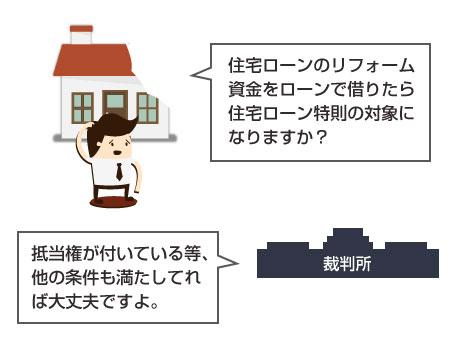 イラスト-リフォームローンを住宅ローンで借りている場合(抵当権が付いている場合)は、住宅ローン特則の対象になる