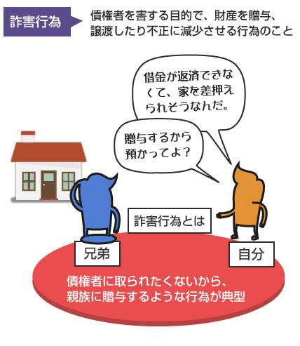 詐害行為の例の説明図-債権者に財産を奪われたくないから、不動産を親族などに贈与、名義変更するパターンが典型