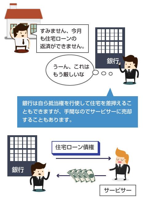 銀行が(保証会社を付けていない場合に)、住宅ローン債権をサービサーに売却し債権譲渡するイラスト