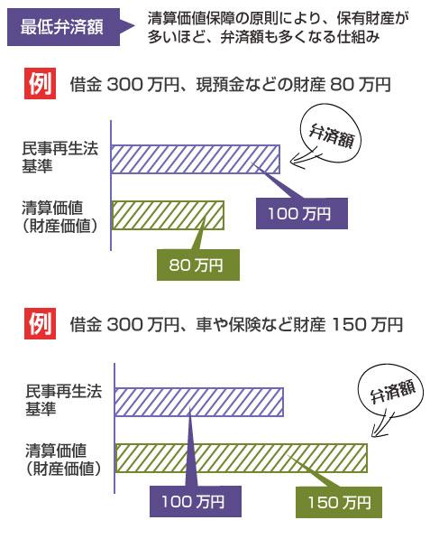 清算価値保障により、保有財産が多いほど弁済額も多くなる仕組み-説明図