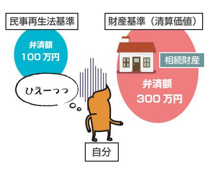 相続財産により清算価値が増え、弁済額が200万円高くなってしまうイラスト