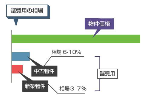 諸費用の相場-新築と中古物件の諸費用の説明図