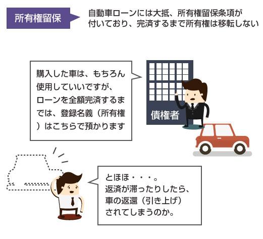 所有権留保条項の説明図-自動車ローンには大抵、所有権留保が付いているため、完済するまでは車の所有権は債権者側にある
