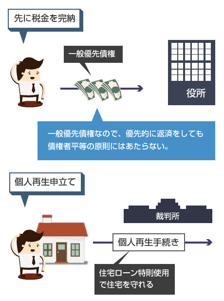 滞納税金がある場合、先に税金を完納することで差し押さえを解除し、住宅ローン特則付き個人再生を申立てて住宅を守れる-図