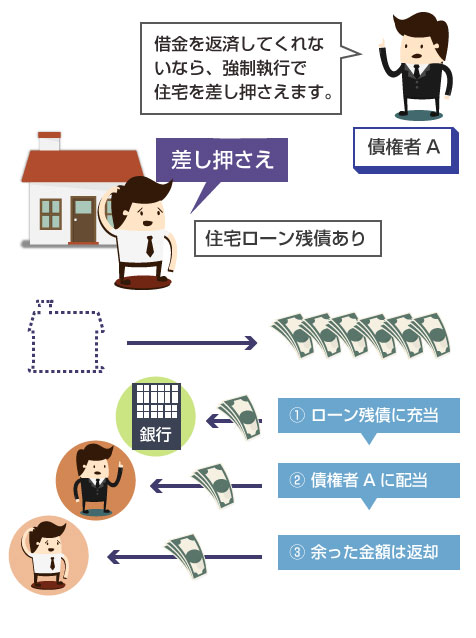 住宅ローン債権者以外の債権者が、住宅を差押えて債権を回収する場合の図