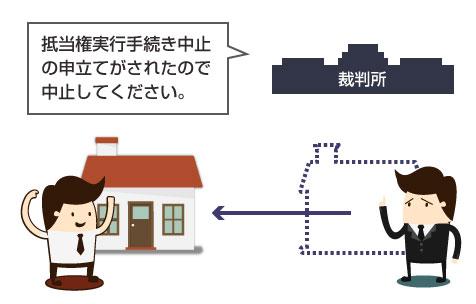 抵当権の実行手続き中止命令のイラスト図
