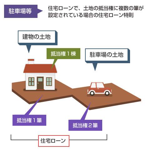 住宅ローンの抵当権で、土地に複数の筆が設定されている場合の住宅ローン特則の利用可否-図