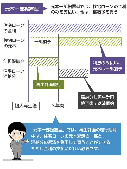 「元本一部据置型」の説明図-再生計画の履行期間中は、住宅ローンの元本返済の一部と、滞納分の返済を猶予して貰う。ただし金利の支払いだけは必要