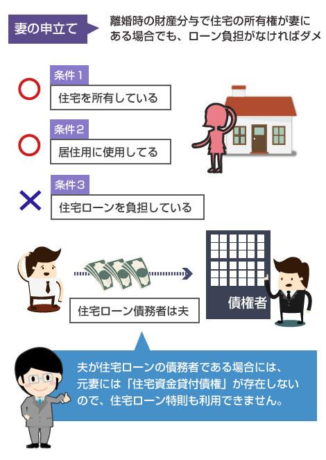 財産分与で住宅の所有権が元妻にある場合でも、元妻が住宅ローンの返済を負担していなければダメ-説明図