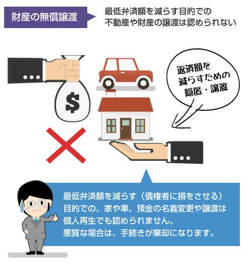 最低弁済額を減らす(債権者に損をさせる)目的での、車や家、預金の名義変更や譲渡は個人再生でも認められない
