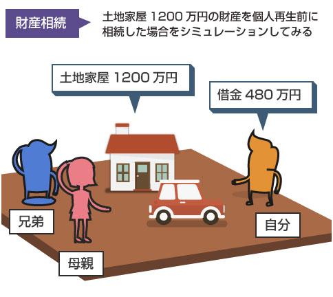 財産相続のシミュレーション図-登場人物、自分、母親、兄弟。相続財産の固定資産税評価額1200万円/借金は480万円
