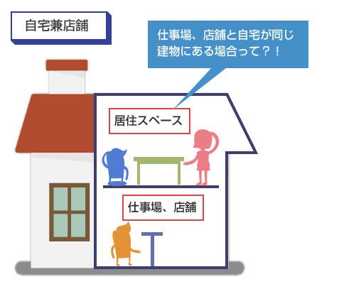 自宅兼店舗(仕事場)として住宅を使用している場合の説明図