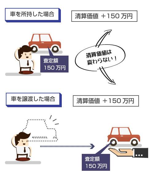 車を所持したままでも、個人再生前に名義変更した場合でも、清算価値の算定額は変わらない説明図