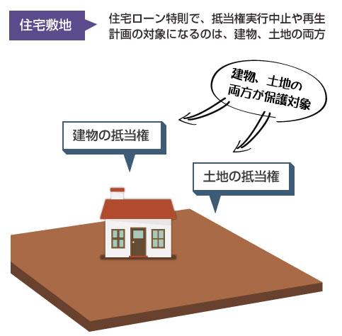 住宅の敷地-住宅ローン特則では、建物と土地の両方が担保権実行中止や再生計画効力の対象となる
