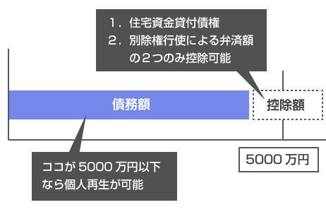 1.住宅資金貸付債権 2.別除権行使による弁済額の2つのみ控除可能-説明図