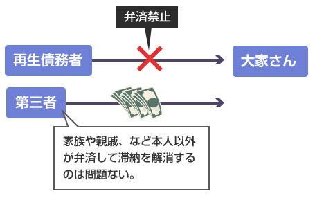 滞納家賃は家族、親戚などの第3者による解消なら問題ない-説明図
