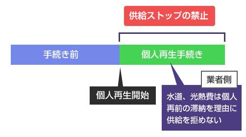 個人再生手続き前の滞納を理由に供給をストップすることはできない-説明図
