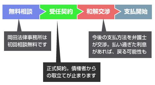 東京ロータス法律事務所への依頼の流れ