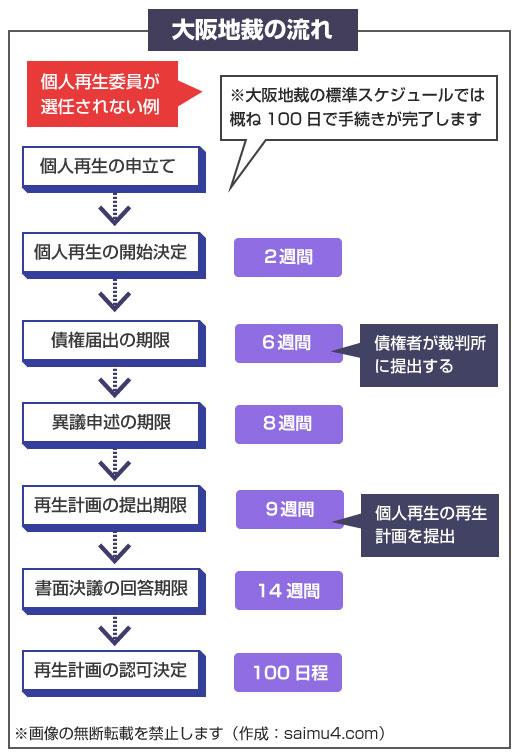 大阪地裁の個人再生のスケジュールと流れ(個人再生委員が選任されないケース)