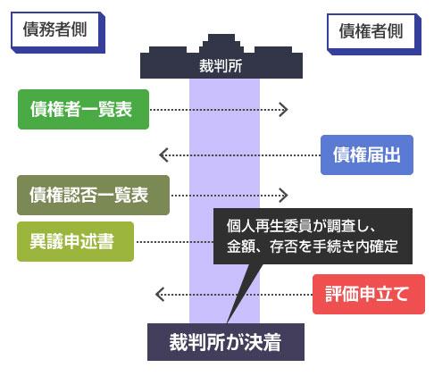 個人再生での債権存否、債権額確定までの流れ-図